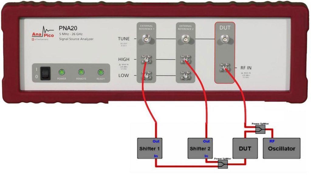 Рисунок 1: Измерение вносимого фазового шума с помощью двухканальной системы кросс-корреляции