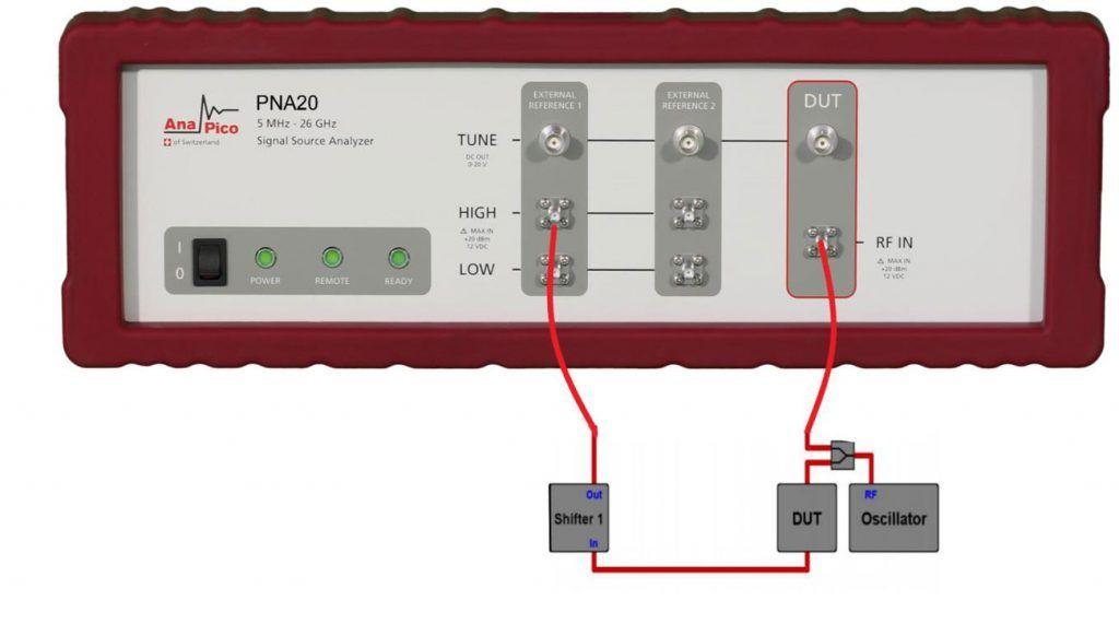 Рисунок 2: Измерение вносимого фазового шума методом фазового детектора