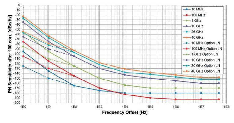 Рисунок 5: Типовые технические характеристик чувствительности к измерению фазовых шум