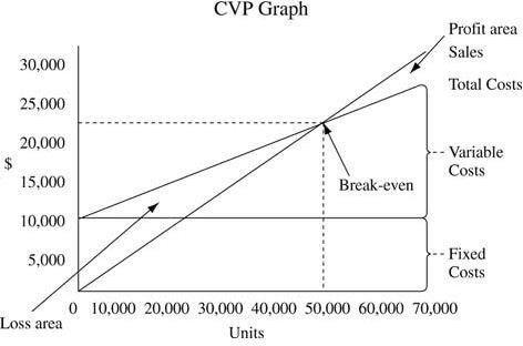 Рисунок 1 CVP модель