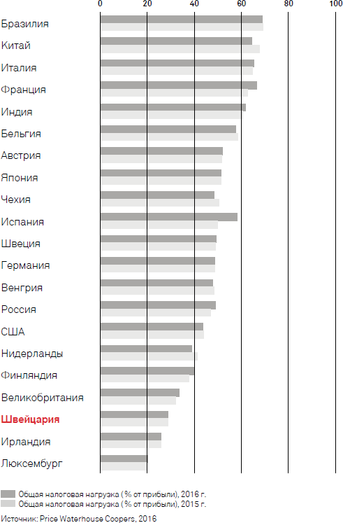 Рисунок 3 Рейтинг стран по налоговой нагрузке, источник PWC