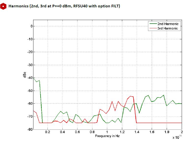 Уровень гармонических составляющих на генераторе AnaPico cерии RFSU