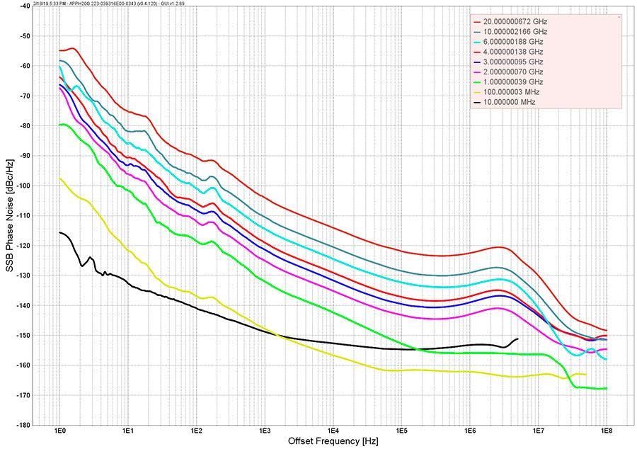 Уровень фазового шума синтезаторов RFS40, RFS40-TP