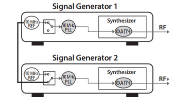 Рисунок 2: Классическая схема реализации многоканального фазово-когерентного генератора