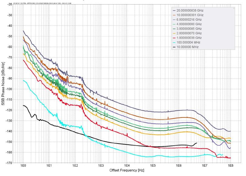 Фазовый шум генератора серии RFSU c опцией ULN