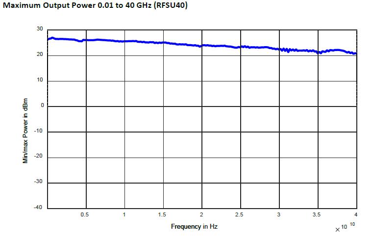 Уровень мощности генератора RFSU40