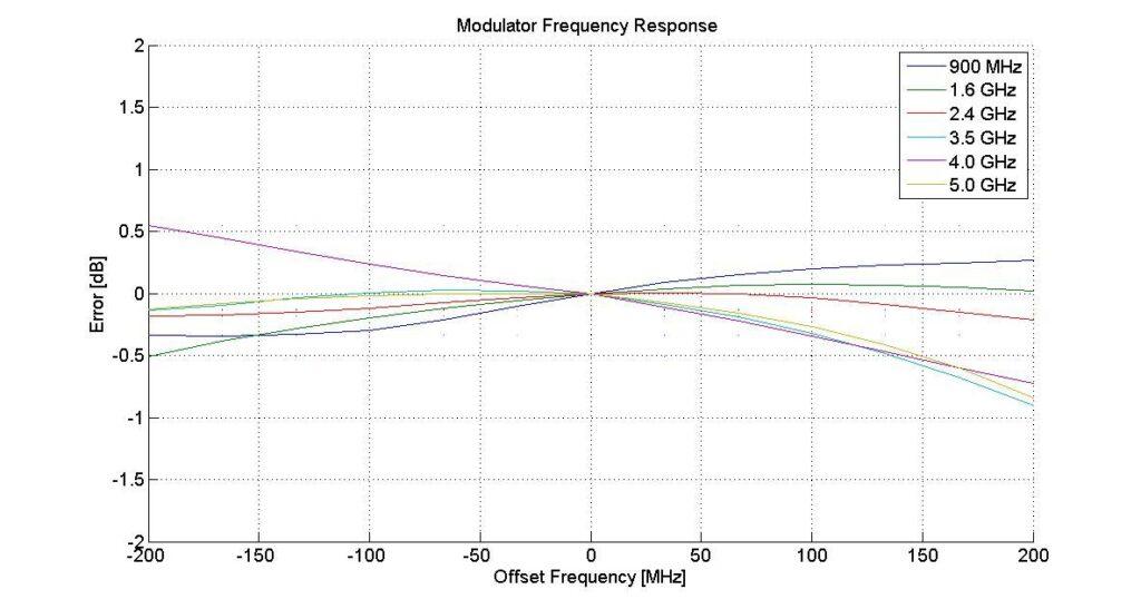 Рисунок 1: Неравномерность цифровой модуляции в полосе модуляции на нескольких несущих частотах.