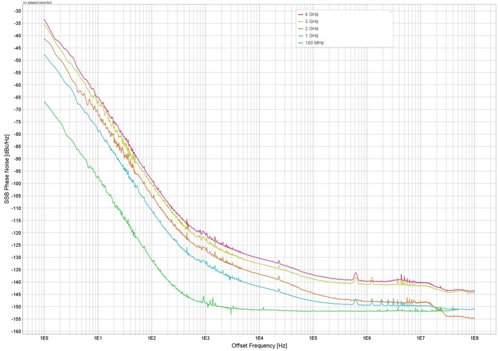 Рисунок 2: Однополосный фазовый шум с включенным I / Q.