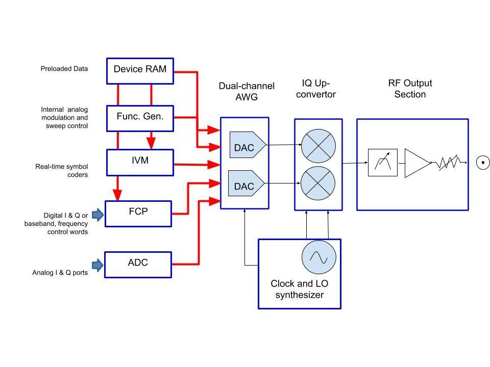 Рисунок 3: Блок-схема векторного генератора RFVSG
