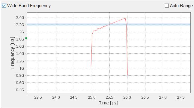 Рисунок 5: Перестройка частоты 400 МГц за 1 мкс
