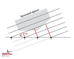 Рисунок 1: Волновой фронт принимаемый группой антенн
