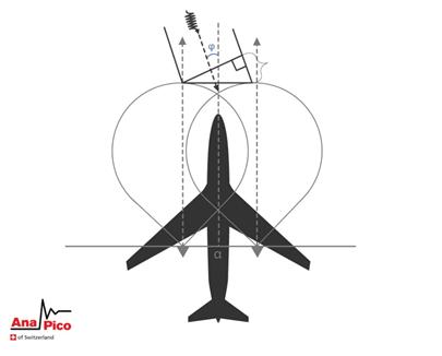Рисунок 2: Практическое применение радиопеленгаторов