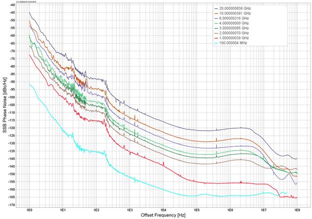Рисунок 4: Фазовый шум многоканального генератора MCSG-ULN