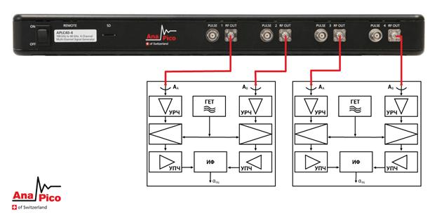 Рисунок 7. Функциональная схема тестирования радиопеленгаторов фазового типа