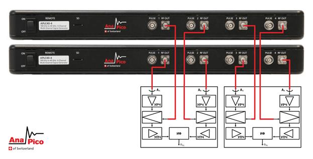 Рисунок 8: Функциональная схема тестирования радиопеленгаторов фазового типа с замещением гетеродина